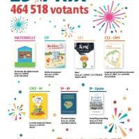 LES INCOS 29ème PRIX 2017-2018 LES LAUREATS